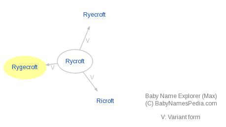 Baby Name Explorer for Rygecroft