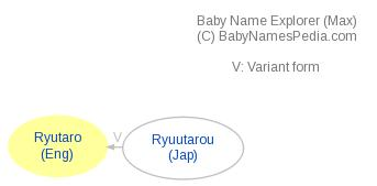 Baby Name Explorer for Ryutaro