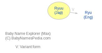 Baby Name Explorer for Ryuu