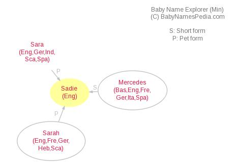 Baby Name Explorer for Sadie