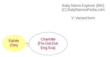 Baby Name Explorer for Salote