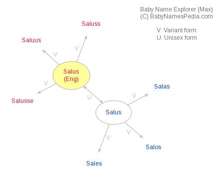 salus meaning in english