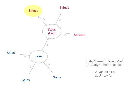 Baby Name Explorer for Saluss