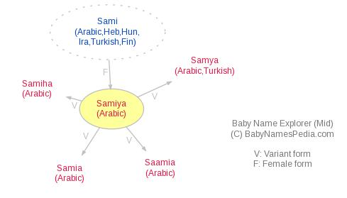 Baby Name Explorer for Samiya