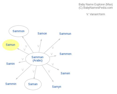 Baby Name Explorer for Samun