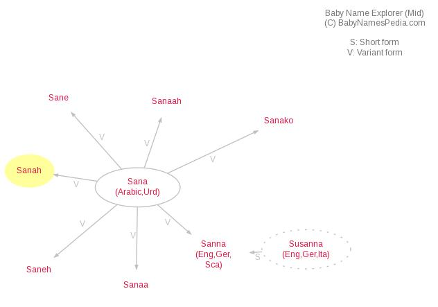 Sanah - Meaning of Sanah, What does Sanah mean?