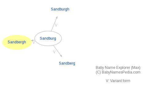 Baby Name Explorer for Sandbergh