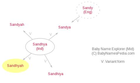 Baby Name Explorer for Sandhyah