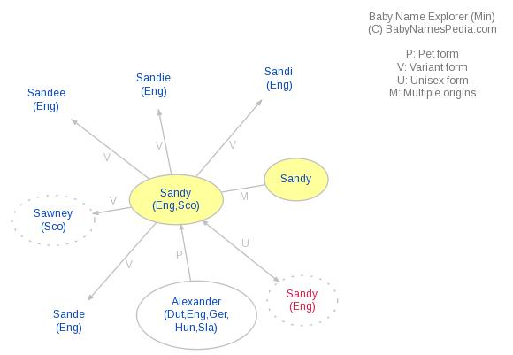 Baby Name Explorer for Sandy