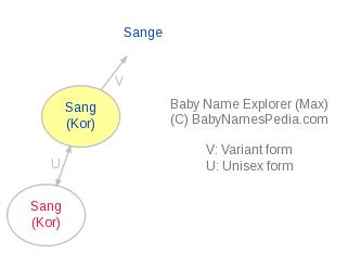 Baby Name Explorer for Sang