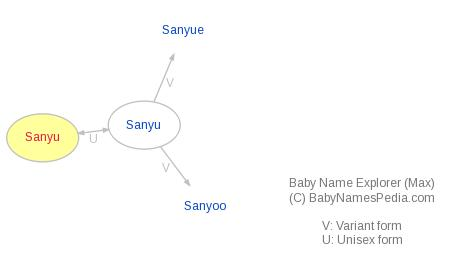 Baby Name Explorer for Sanyu