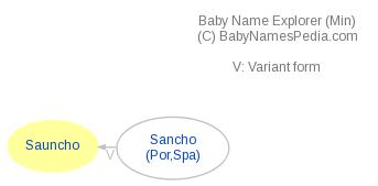 Baby Name Explorer for Sauncho
