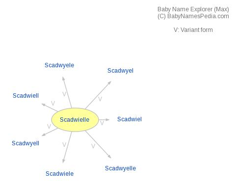 Baby Name Explorer for Scadwielle
