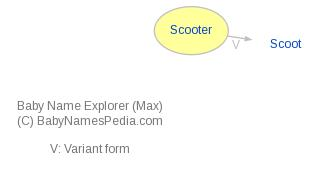 Baby Name Explorer for Scooter