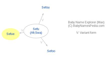 Baby Name Explorer for Sefue