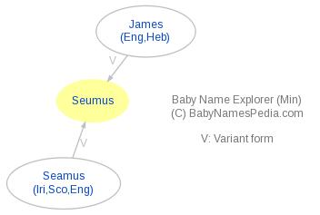 Baby Name Explorer for Seumus