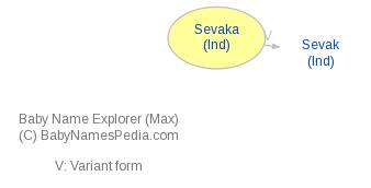 Baby Name Explorer for Sevaka