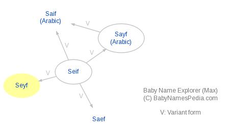 Baby Name Explorer for Seyf