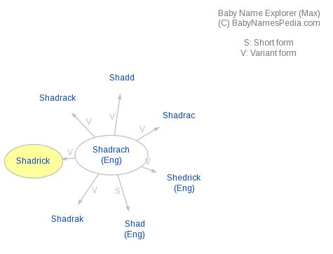 Baby Name Explorer for Shadrick