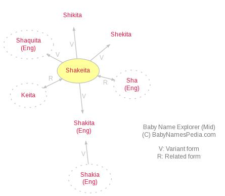 Baby Name Explorer for Shakeita