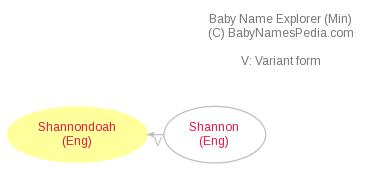 Baby Name Explorer for Shannondoah