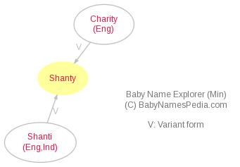 Baby Name Explorer for Shanty