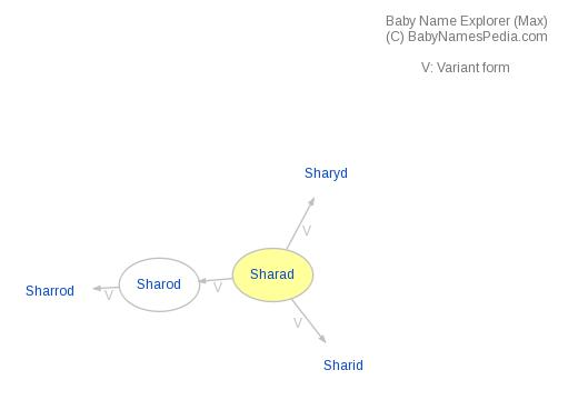 Baby Name Explorer for Sharad