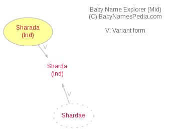 Baby Name Explorer for Sharada