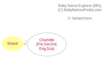 Baby Name Explorer for Sharel