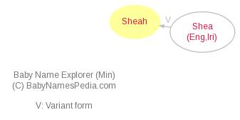 Baby Name Explorer for Sheah