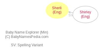 Baby Name Explorer for Sherli