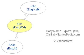 Baby Name Explorer for Siôn
