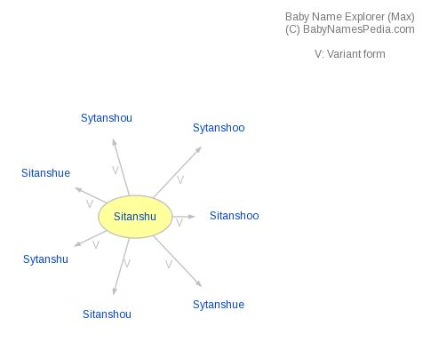 Baby Name Explorer for Sitanshu