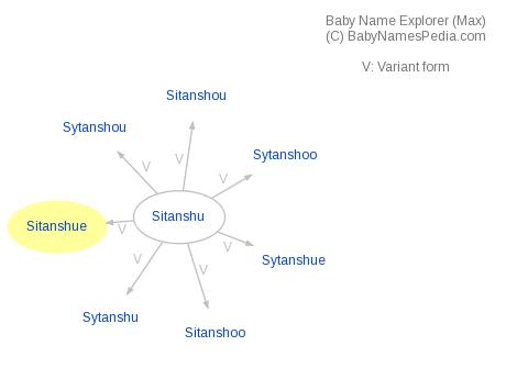 Baby Name Explorer for Sitanshue