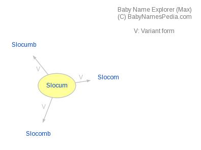 Baby Name Explorer for Slocum