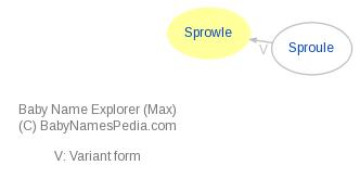 Baby Name Explorer for Sprowle