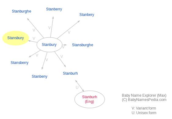 Baby Name Explorer for Stansbury