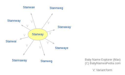 Baby Name Explorer for Stanway