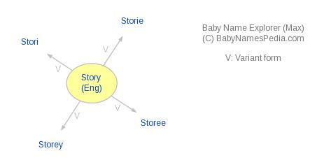 Baby Name Explorer for Story