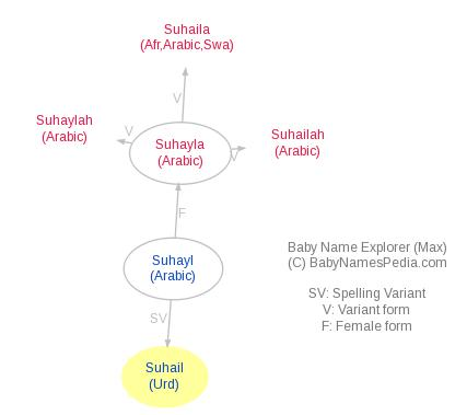 Suhail Meaning Of Suhail What Does Suhail Mean