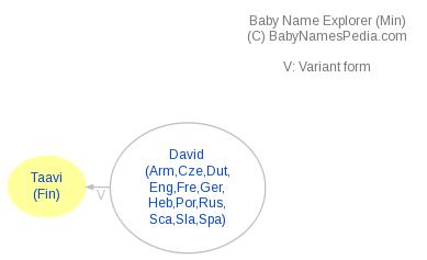 Baby Name Explorer for Taavi