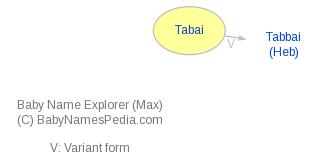 Baby Name Explorer for Tabai