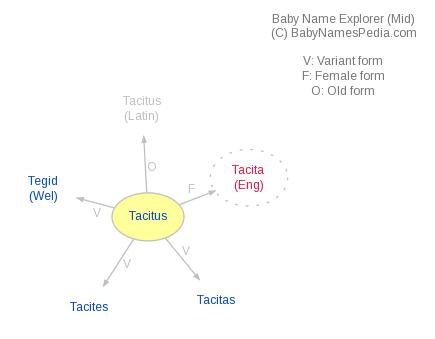 Baby Name Explorer for Tacitus