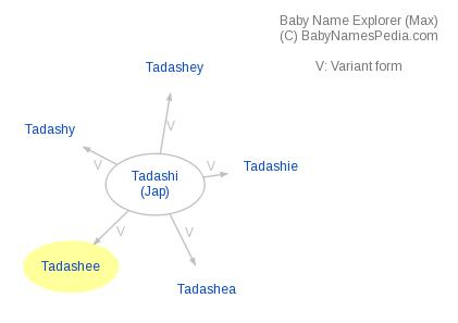 Baby Name Explorer for Tadashee