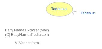 Baby Name Explorer for Tadeusuz
