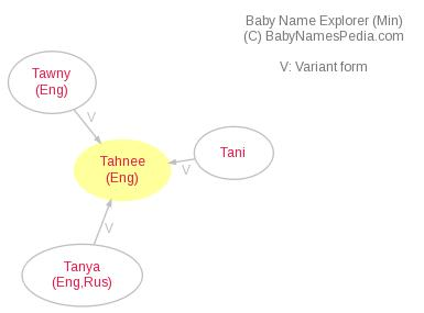 Baby Name Explorer for Tahnee