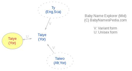 Baby Name Explorer for Taiye