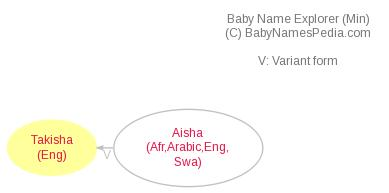 Baby Name Explorer for Takisha