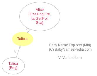 Baby Name Explorer for Talicia
