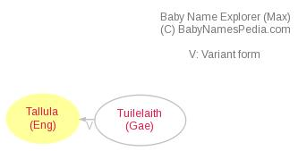Baby Name Explorer for Tallula